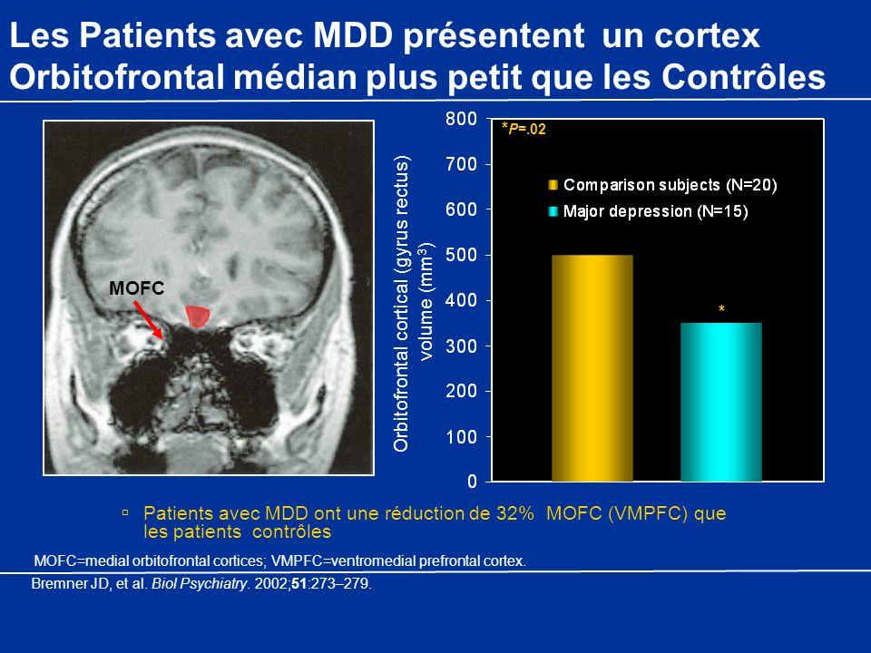 MOFC=medial orbitofrontal cortices; VMPFC=ventromedial prefrontal cortex. Les Patients avec MDD présentent un cortex Orbitofrontal médian plus petit q