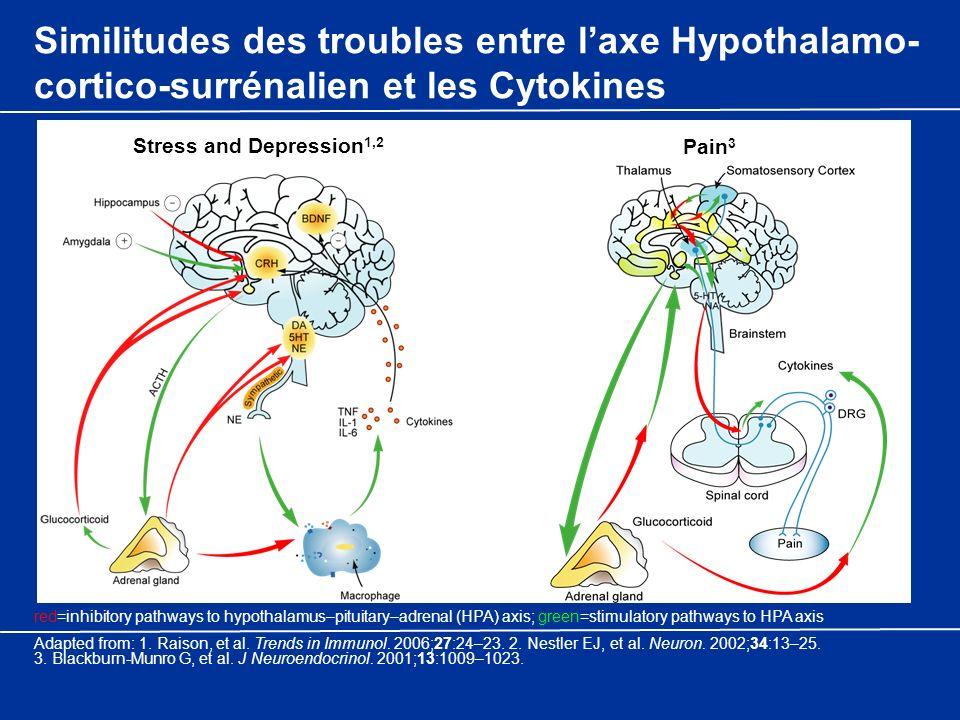 Similitudes des troubles entre laxe Hypothalamo- cortico-surrénalien et les Cytokines Stress and Depression 1,2 Pain 3 Adapted from: 1. Raison, et al.