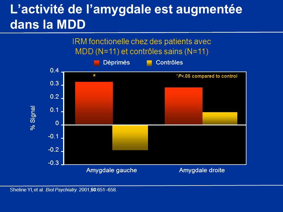 Lactivité de lamygdale est augmentée dans la MDD IRM fonctionelle chez des patients avec MDD (N=11) et contrôles sains (N=11) *P<.05 compared to contr
