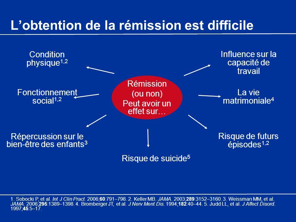 Lobtention de la rémission est difficile Influence sur la capacité de travail Condition physique 1,2 Fonctionnement social 1,2 Répercussion sur le bie