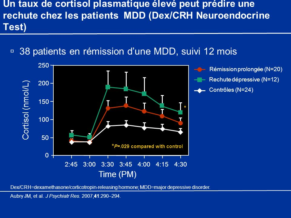Un taux de cortisol plasmatique élevé peut prédire une rechute chez les patients MDD (Dex/CRH Neuroendocrine Test) 38 patients en rémission dune MDD,