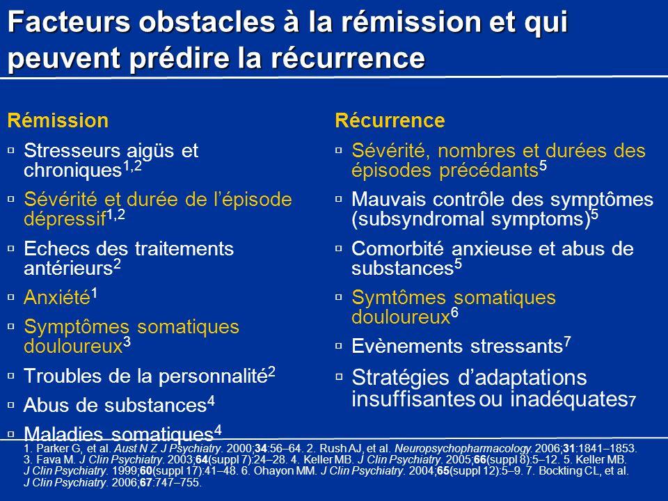 Facteurs obstacles à la rémission et qui peuvent prédire la récurrence Rémission Stresseurs aigüs et chroniques 1,2 Sévérité et durée de lépisode dépr