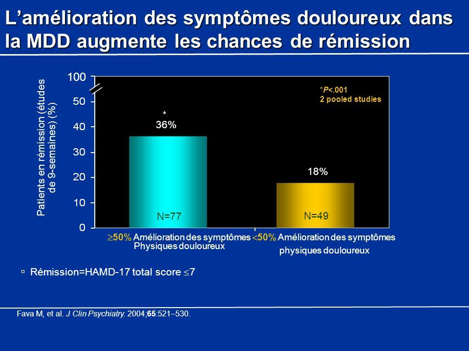 Rémission=HAMD-17 total score 7 Lamélioration des symptômes douloureux dans la MDD augmente les chances de rémission Patients en rémission (études de