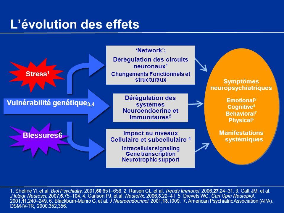 Network: Dérègulation des circuits neuronaux 1 Changements Fonctionnels et structuraux Dérègulation des systèmes Neuroendocrine et Immunitaires 2 Impa