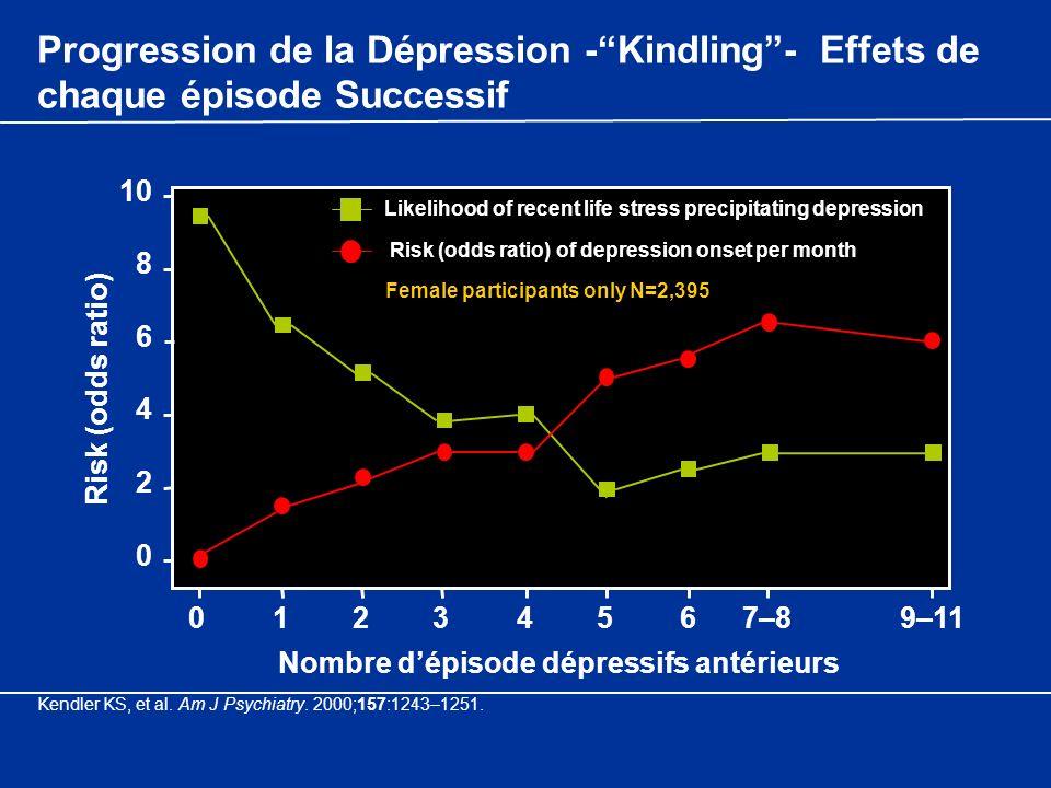 Nombre dépisode dépressifs antérieurs Risk (odds ratio) 10 0 2 4 6 8 01234567–89–11 Female participants only N=2,395 Likelihood of recent life stress