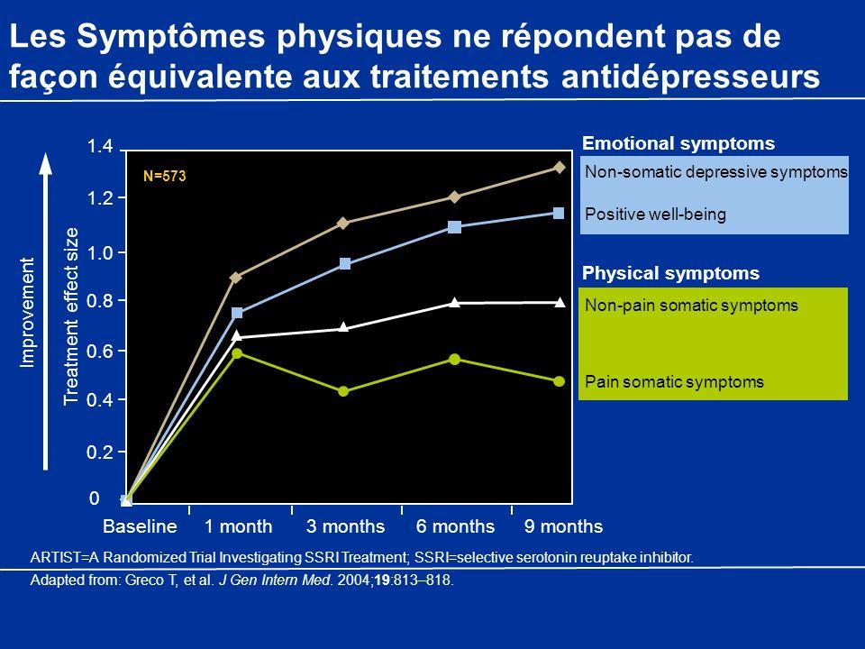 Les Symptômes physiques ne répondent pas de façon équivalente aux traitements antidépresseurs Non-somatic depressive symptoms Positive well-being Non-