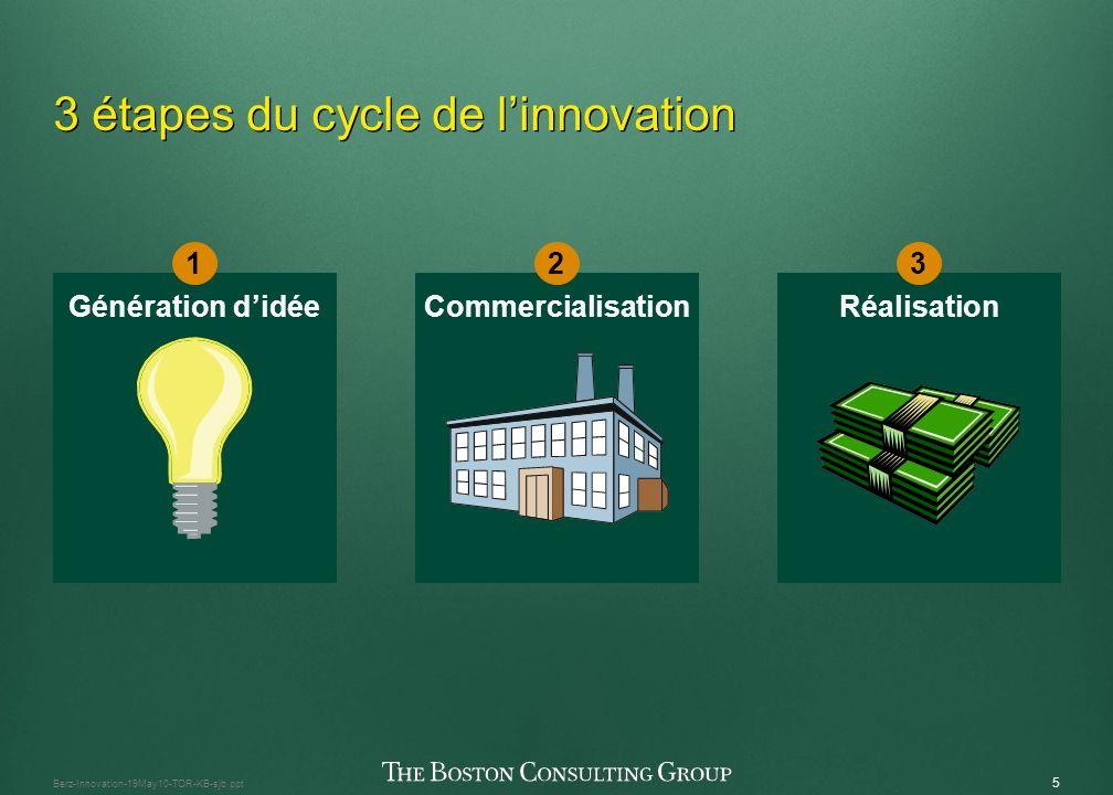 4 Berz-Innovation-19May10-TOR-KB-sjb.ppt Les nombreux éléments de linnovation réussie Visions du client Nouvelle technologie Modélisation compétitive Quels concepts élabore-t-on.