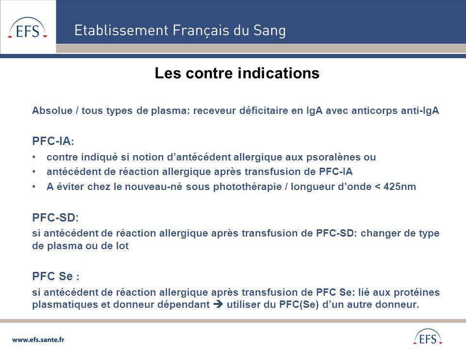 Les contre indications Absolue / tous types de plasma: receveur déficitaire en IgA avec anticorps anti-IgA PFC-IA : contre indiqué si notion dantécéde