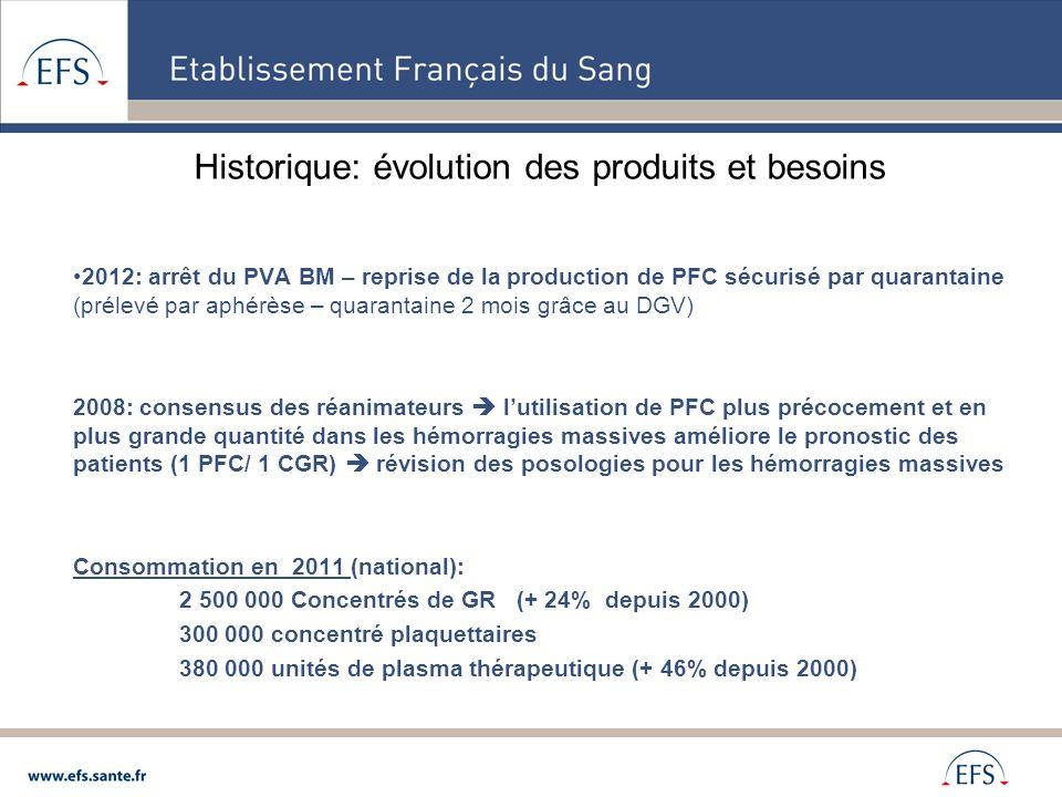 Historique: évolution des produits et besoins 2012: arrêt du PVA BM – reprise de la production de PFC sécurisé par quarantaine (prélevé par aphérèse –