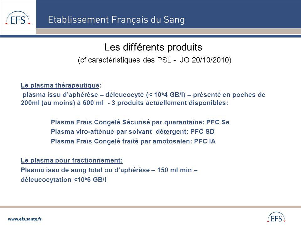Les différents produits (cf caractéristiques des PSL - JO 20/10/2010) Le plasma thérapeutique: plasma issu daphérèse – déleucocyté (< 10 e 4 GB/l) – p