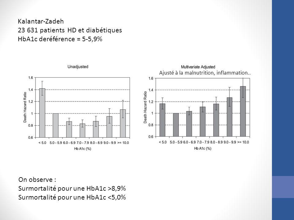 Kalantar-Zadeh 23 631 patients HD et diabétiques HbA1c deréférence = 5-5,9% Ajusté à la malnutrition, inflammation.. On observe : Surmortalité pour un