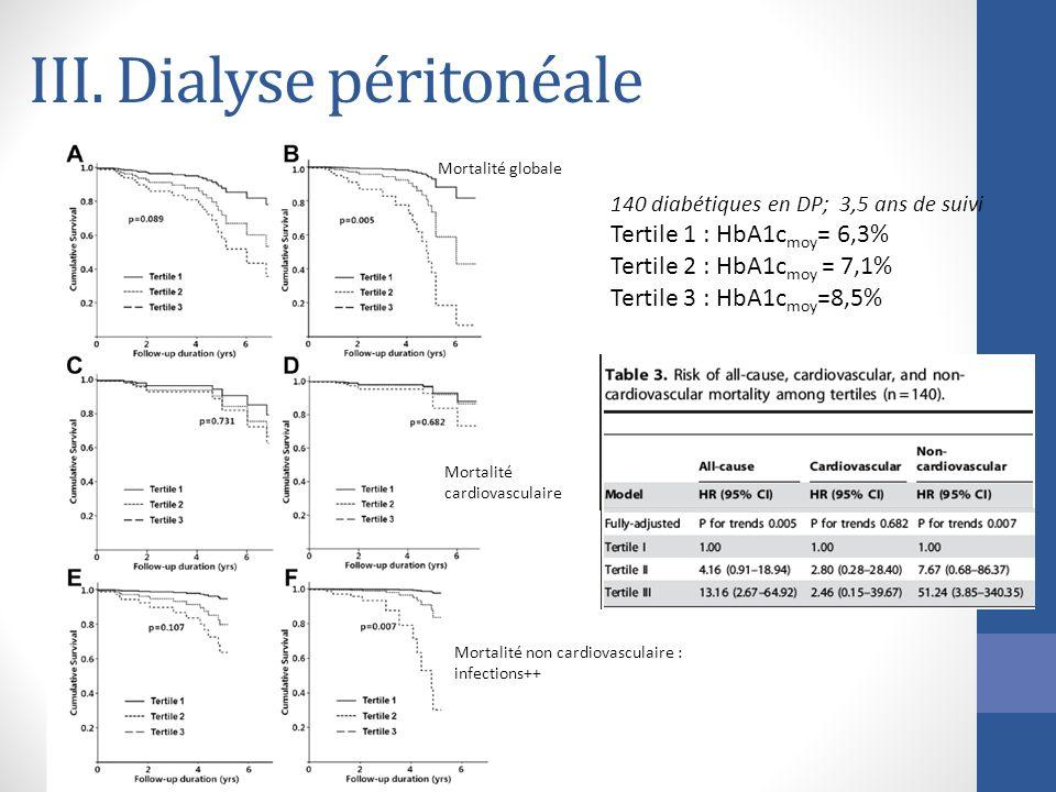 III. Dialyse péritonéale Mortalité globale Mortalité cardiovasculaire Mortalité non cardiovasculaire : infections++ 140 diabétiques en DP; 3,5 ans de