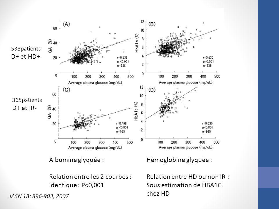 538patients D+ et HD+ 365patients D+ et IR- Albumine glyquée : Relation entre les 2 courbes : identique : P<0,001 Hémoglobine glyquée : Relation entre