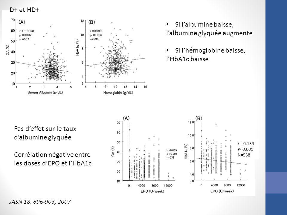 Si lalbumine baisse, lalbumine glyquée augmente Si lhémoglobine baisse, lHbA1c baisse Pas deffet sur le taux dalbumine glyquée Corrélation négative en
