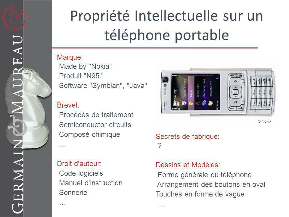 Coca- Cola ® Apple ® iPod ® DNA copying process Harry Potter Instant camera Exemples de propriété intellectuelle