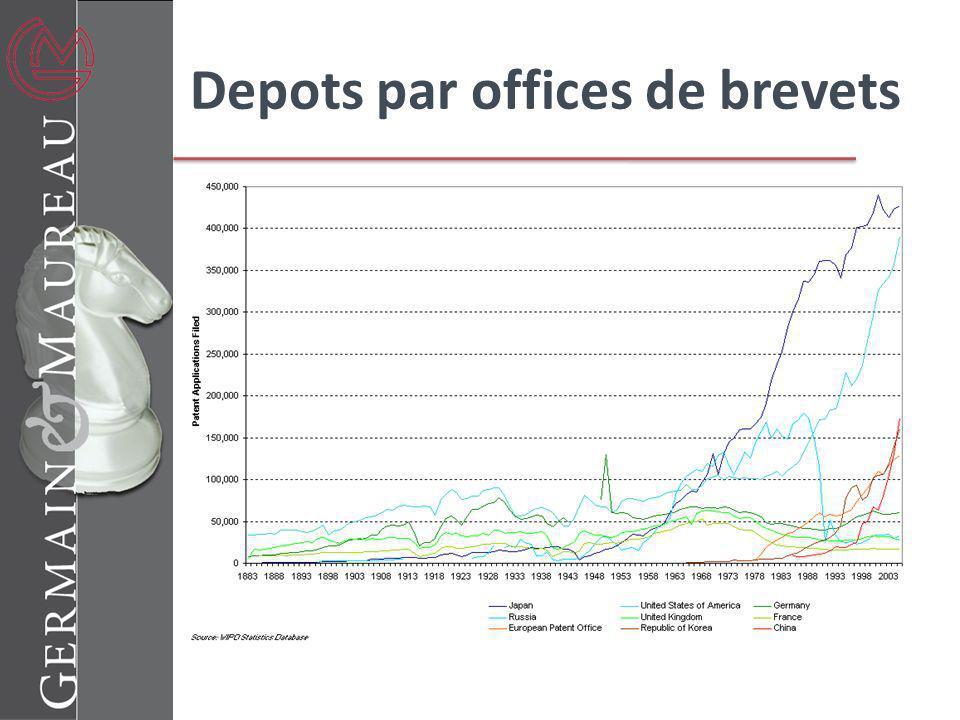 Depots par offices de brevets