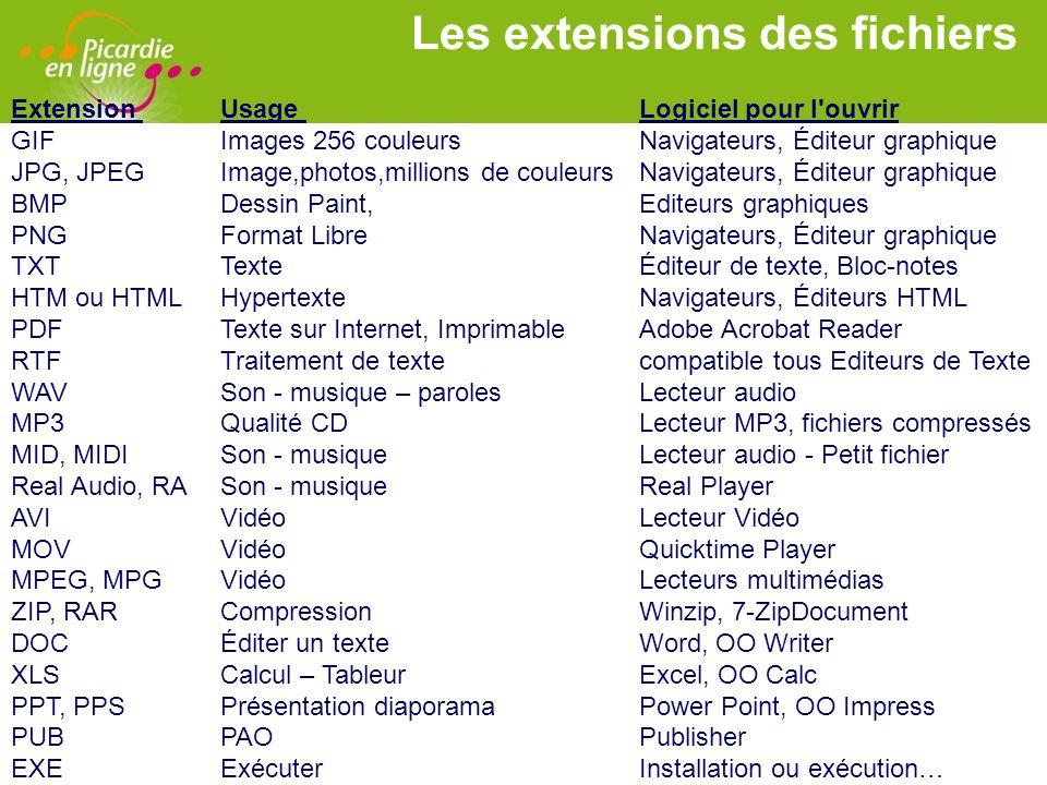 LOGO Les extensions des fichiers Extension Usage Logiciel pour l'ouvrir GIF Images 256 couleursNavigateurs, Éditeur graphique JPG, JPEGImage,photos,mi
