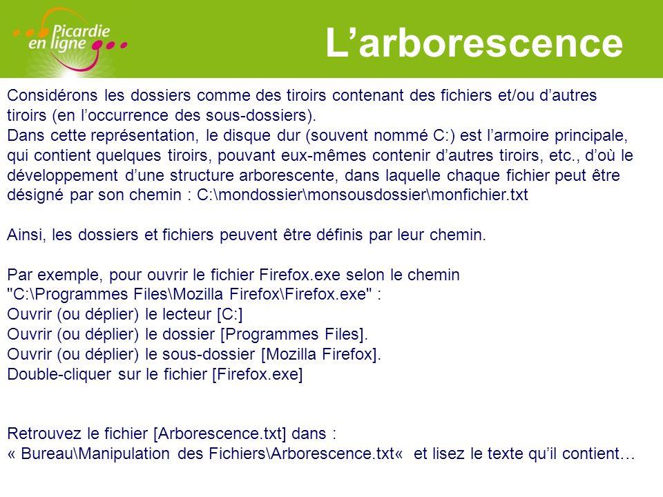 LOGO 27/11/2007 Larborescence Considérons les dossiers comme des tiroirs contenant des fichiers et/ou dautres tiroirs (en loccurrence des sous-dossier