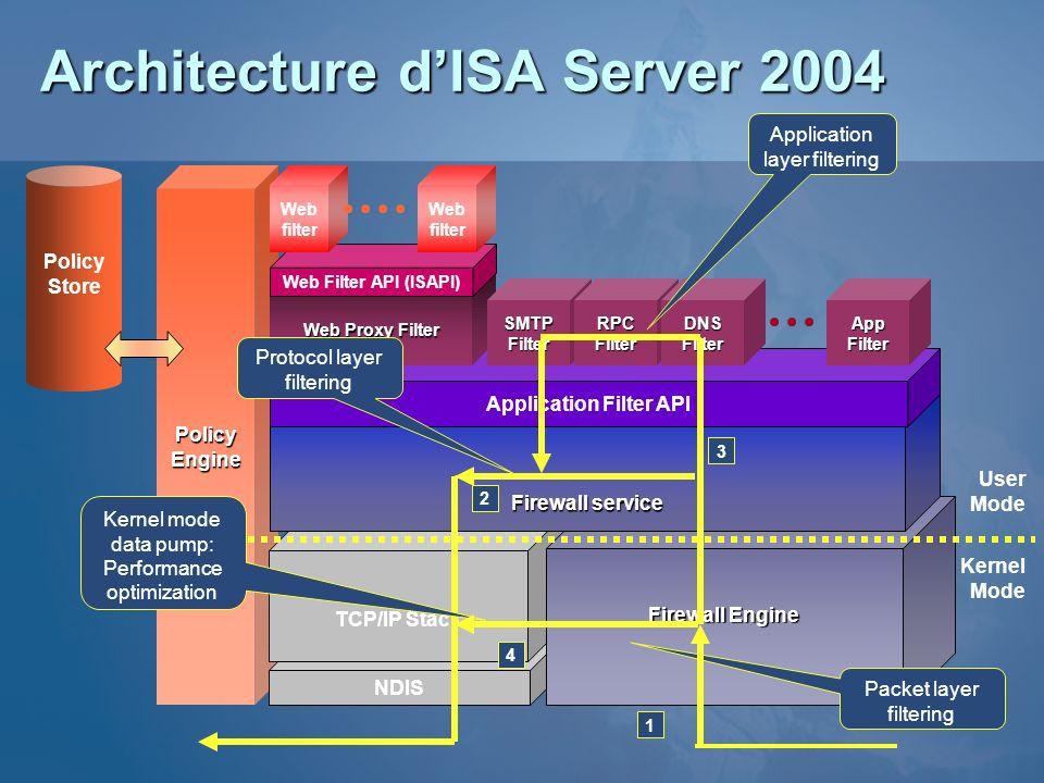 PolicyEngine NDIS TCP/IP Stack Architecture dISA Server 2004 Firewall Engine Firewallservice Firewall service Application Filter API App Filter Web Pr