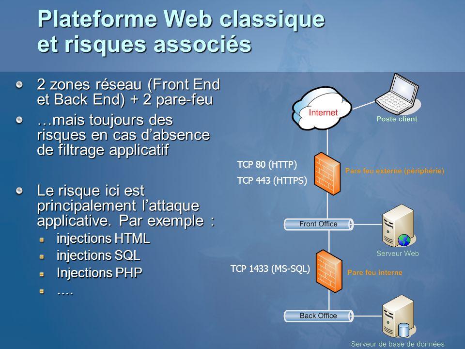 Plateforme Web classique et risques associés 2 zones réseau (Front End et Back End) + 2 pare-feu …mais toujours des risques en cas dabsence de filtrag