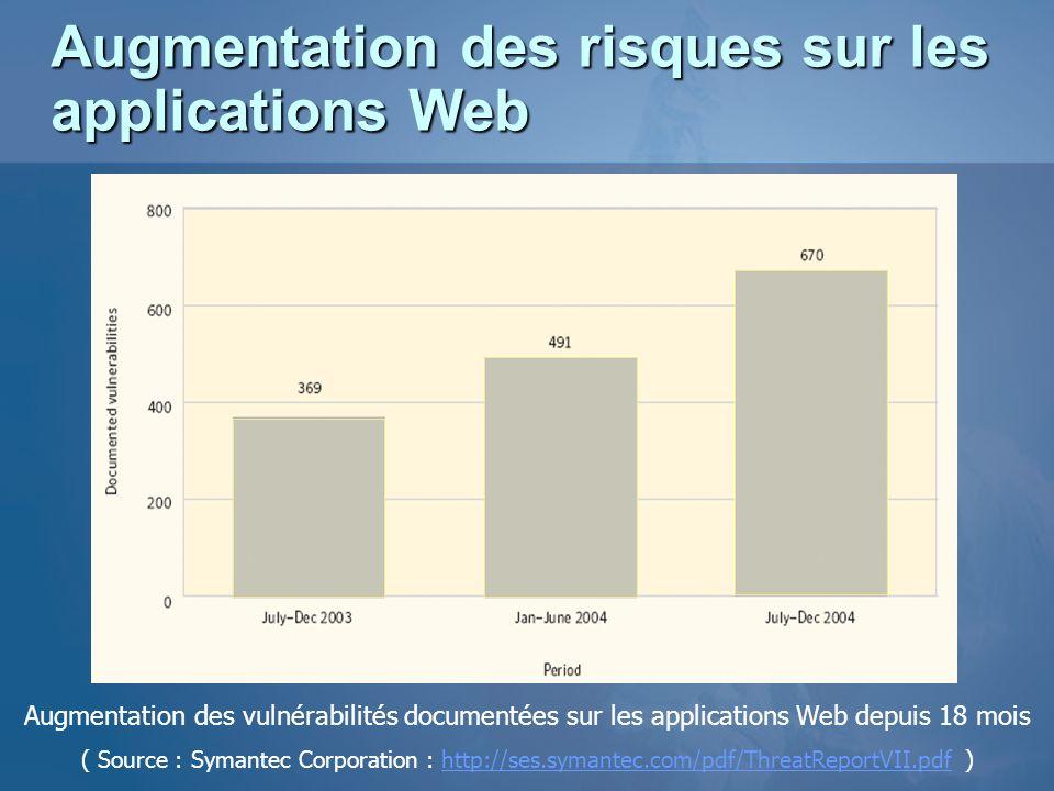 Augmentation des risques sur les applications Web Augmentation des vulnérabilités documentées sur les applications Web depuis 18 mois ( Source : Syman