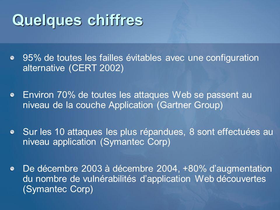 Quelques chiffres 95% de toutes les failles évitables avec une configuration alternative (CERT 2002) Environ 70% de toutes les attaques Web se passent