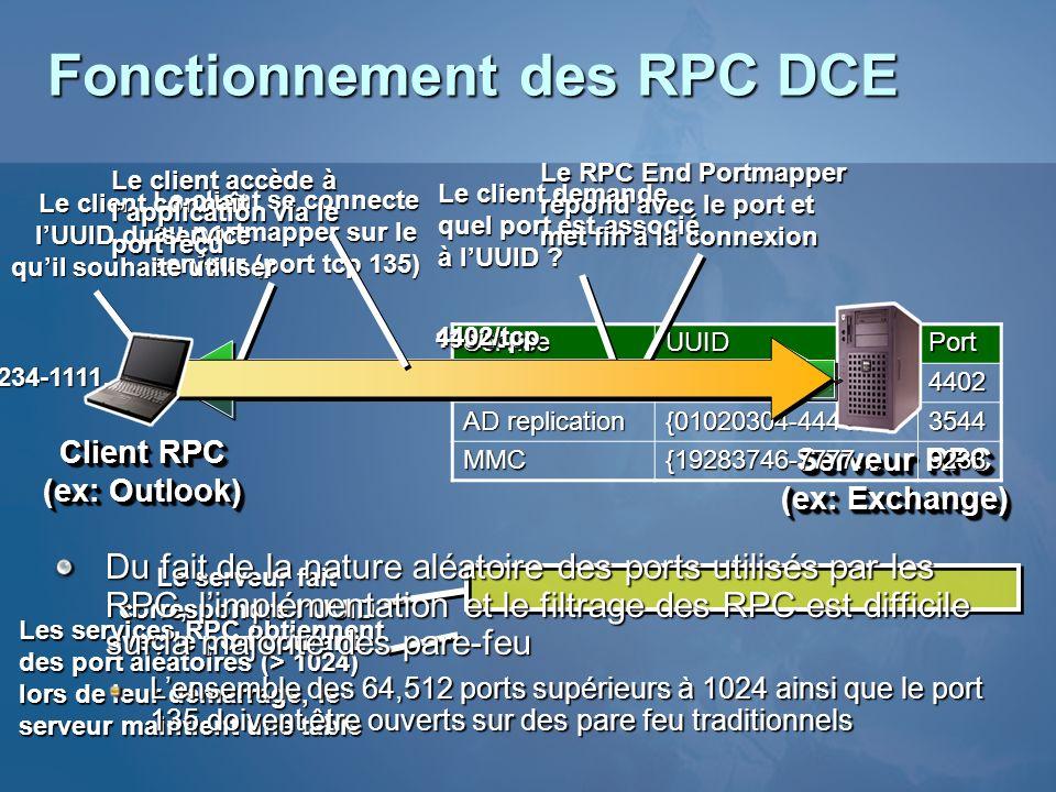 Fonctionnement des RPC DCE Serveur RPC (ex: Exchange) Client RPC (ex: Outlook) ServiceUUIDPortExchange{12341234-1111…4402 AD replication {01020304-444
