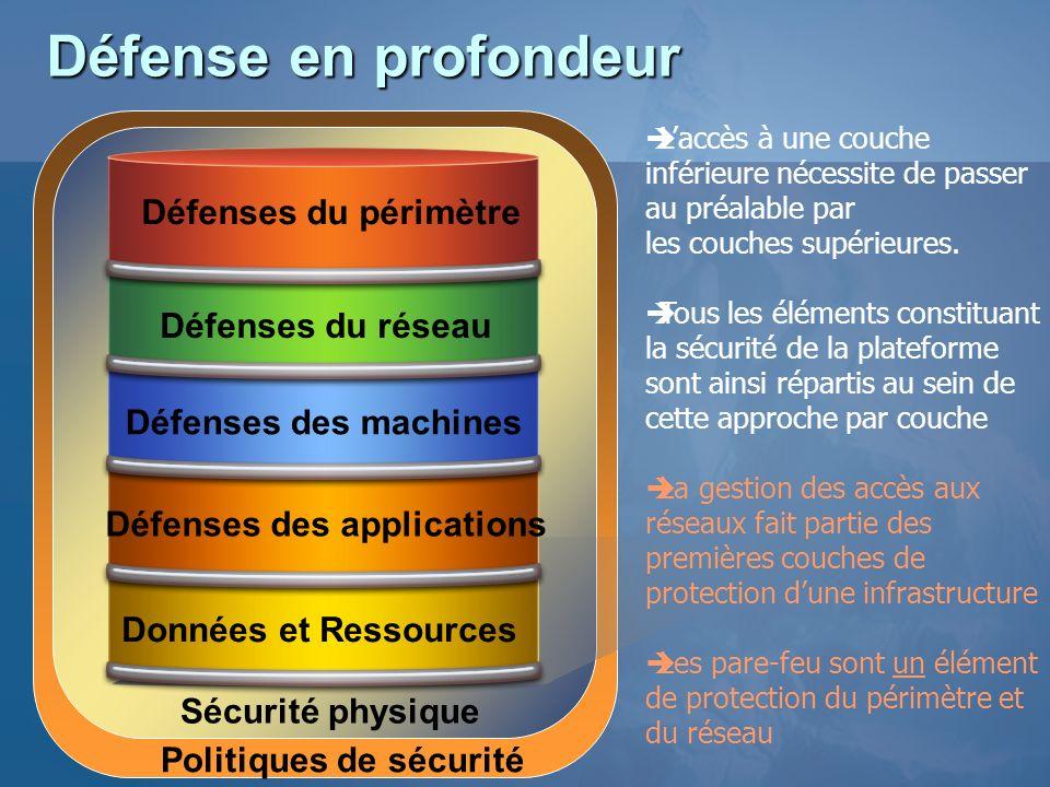Protection des accès sortants Client ISA Server 2004 Pare feu traditionnel Internet HTTP http, https, FTP IM, P2P, MS RPC… HTTP, https, FTP… IM P2P MS RPC… IM, P2P, MS RPC… Analyse HTTP (URL, entêtes, contenu…) Exemples de signature dapplications : http://www.microsoft.com/technet/prodtechnol/isa/2004/plan/commonapplicationsignatures.mspx