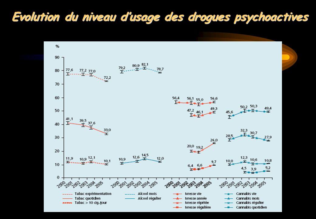 Evolution du niveau dusage des drogues psychoactives