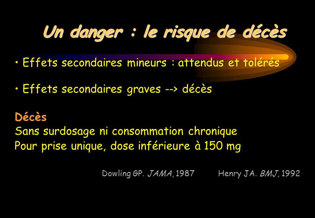 Un danger : le risque de décès Effets secondaires mineurs : attendus et tolérés Effets secondaires graves --> décès Décès Sans surdosage ni consommati