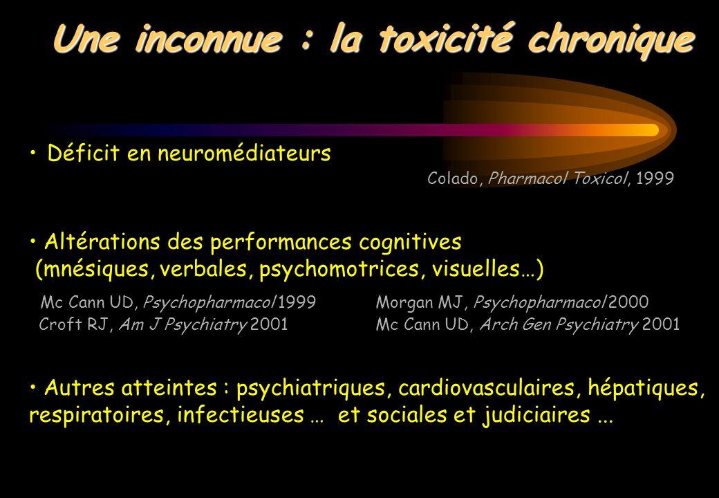 Une inconnue : la toxicité chronique Déficit en neuromédiateurs Colado, Pharmacol Toxicol, 1999 Altérations des performances cognitives (mnésiques, ve