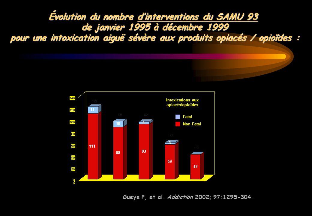 Fatal Non Fatal Intoxications aux opiacés/opioïdes Évolution du nombre dinterventions du SAMU 93 de janvier 1995 à décembre 1999 pour une intoxication