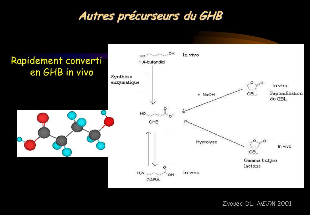 Autres précurseurs du GHB Rapidement converti en GHB in vivo Zvosec DL. NEJM 2001