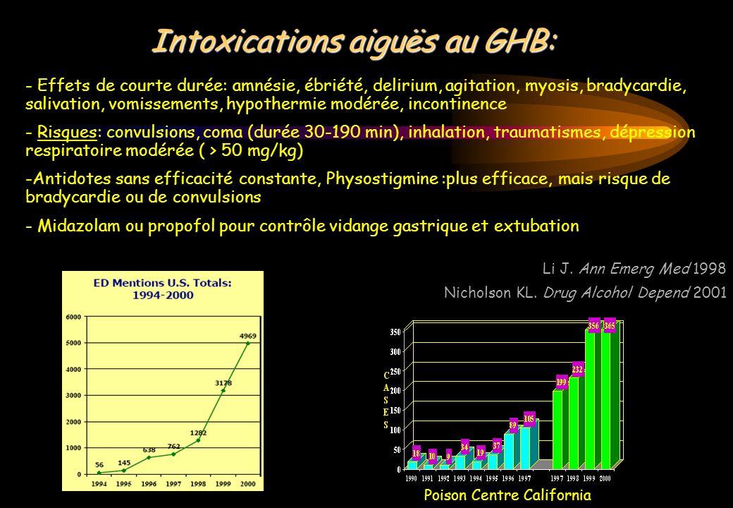 Intoxications aiguës au GHB: - Effets de courte durée: amnésie, ébriété, delirium, agitation, myosis, bradycardie, salivation, vomissements, hypotherm