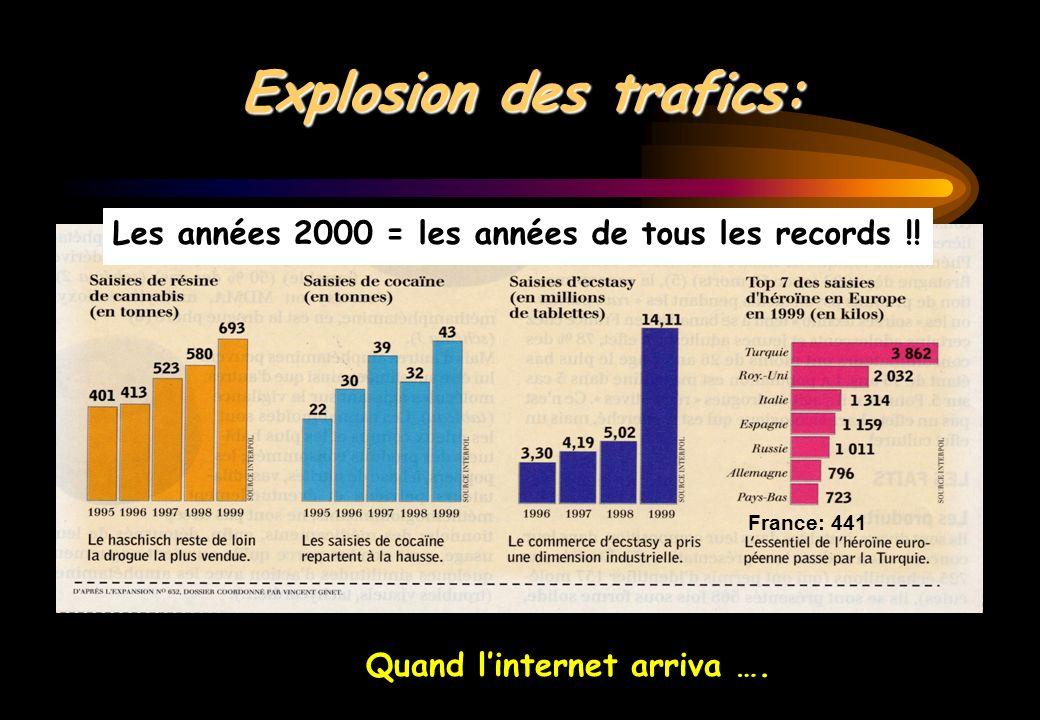 Explosion des trafics: Quand linternet arriva …. France: 441 Les années 2000 = les années de tous les records !!