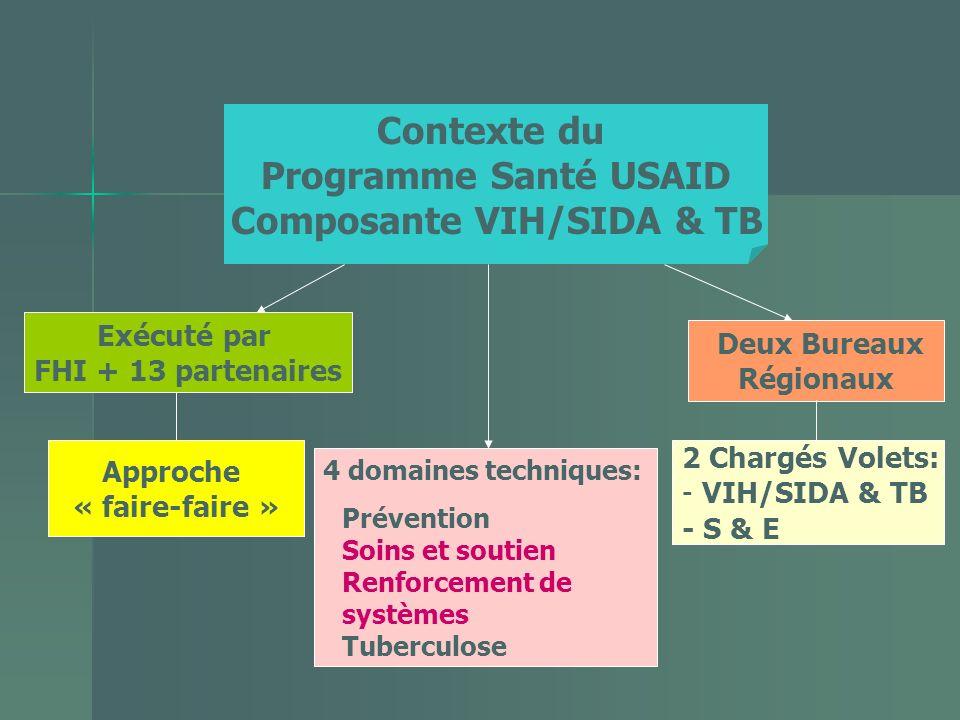 Contexte du Programme Santé USAID Composante VIH/SIDA & TB Exécuté par FHI + 13 partenaires Approche « faire-faire » 2 Chargés Volets: - VIH/SIDA & TB