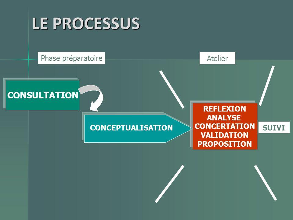 CONSULTATION CONCEPTUALISATION Phase préparatoire Atelier REFLEXION ANALYSE CONCERTATION VALIDATION PROPOSITION SUIVI