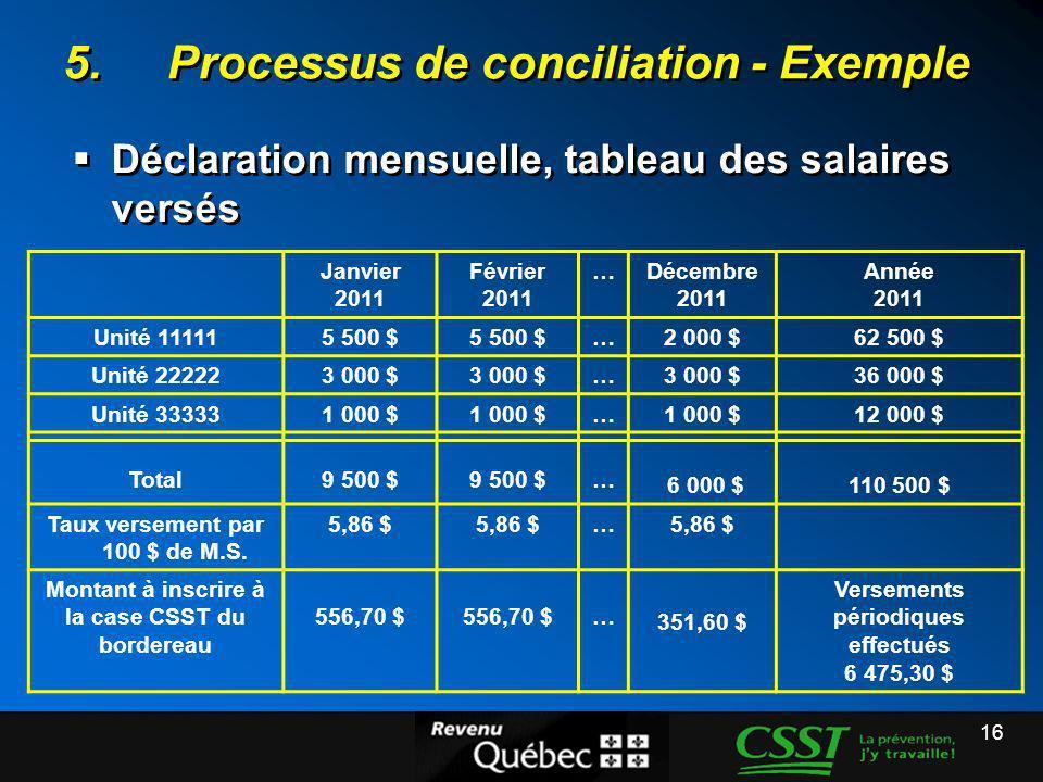 16 5.Processus de conciliation - Exemple Déclaration mensuelle, tableau des salaires versés Janvier 2011 Février 2011 …Décembre 2011 Année 2011 Unité