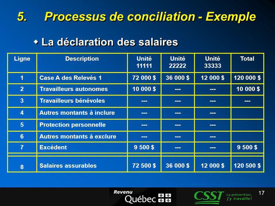 17 5.Processus de conciliation - Exemple La déclaration des salaires LigneDescriptionUnité 11111 Unité 22222 Unité 33333 Total 1Case A des Relevés 172
