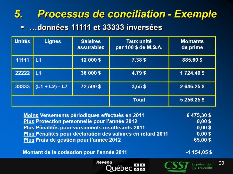 20 5.Processus de conciliation - Exemple …données 11111 et 33333 inversées UnitésLignesSalaires assurables Taux unité par 100 $ de M.S.A. Montants de