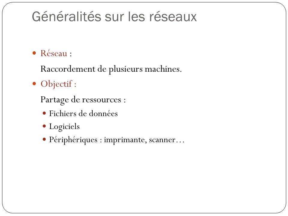 Généralités sur les réseaux Réseau : Raccordement de plusieurs machines. Objectif : Partage de ressources : Fichiers de données Logiciels Périphérique