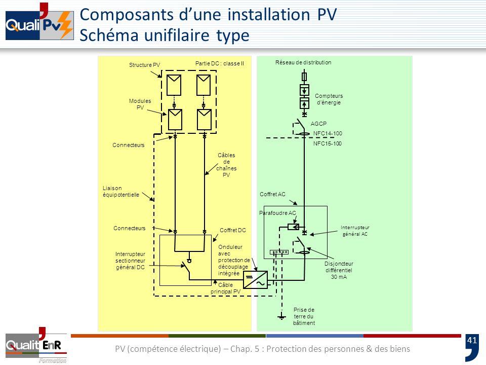 41 Composants dune installation PV Schéma unifilaire type Onduleur avec protection de découplage intégrée Connecteurs Interrupteur sectionneur général