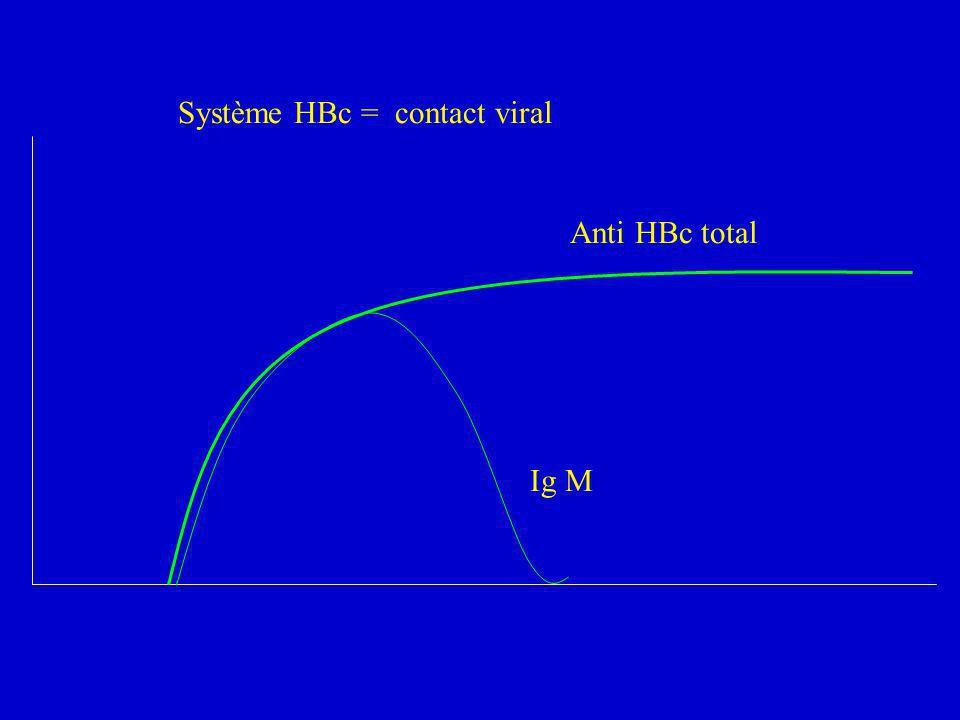 Anti HBc total Ig M Système HBc = contact viral