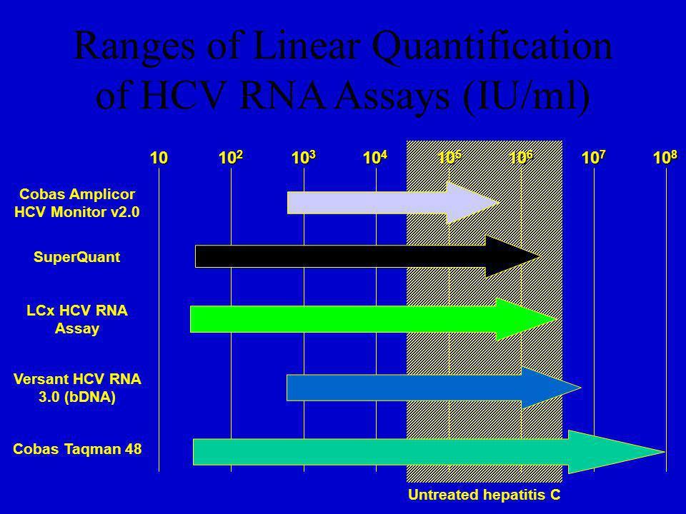 Ranges of Linear Quantification of HCV RNA Assays (IU/ml) 10 10 2 10 3 10 4 10 5 10 6 10 7 10 8 Cobas Amplicor HCV Monitor v2.0 SuperQuant LCx HCV RNA