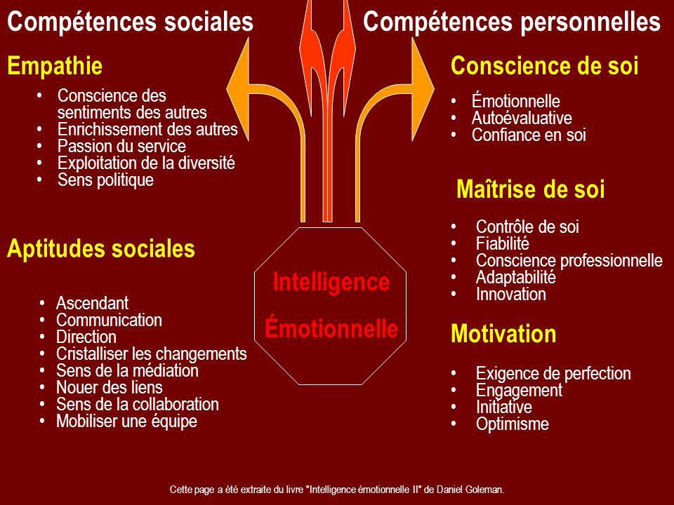 Compétences sociales Compétences personnelles EmpathieConscience de soi Aptitudes sociales Maîtrise de soi Motivation Conscience des sentiments des au