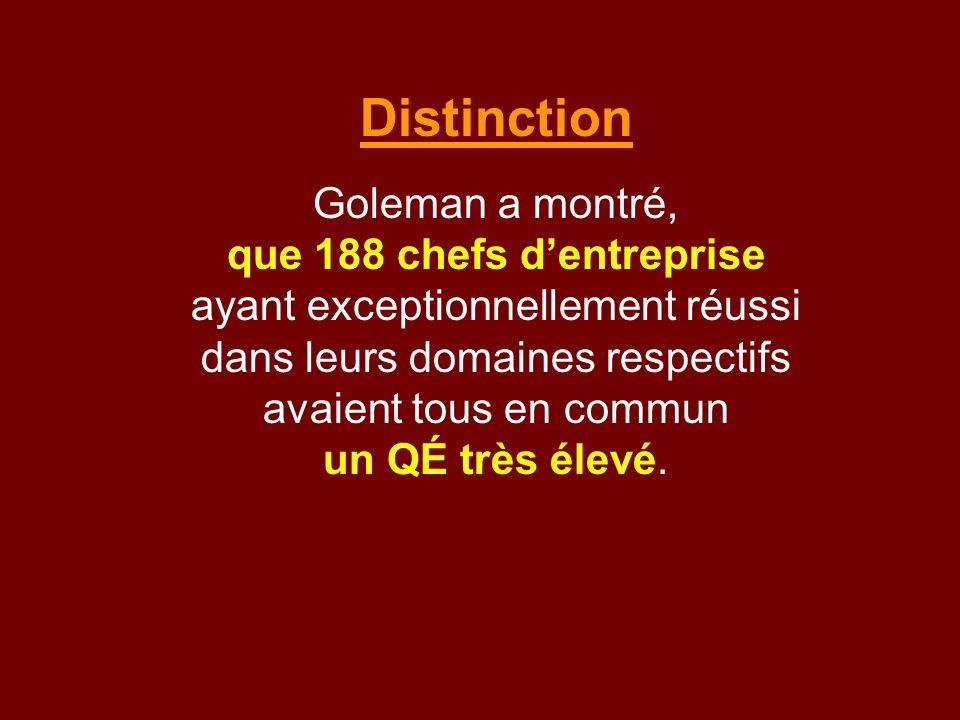 Distinction Goleman a montré, que 188 chefs dentreprise ayant exceptionnellement réussi dans leurs domaines respectifs avaient tous en commun un QÉ tr
