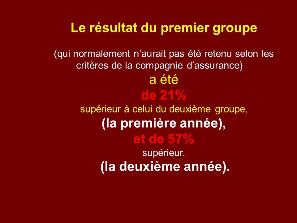 Le résultat du premier groupe (qui normalement naurait pas été retenu selon les critères de la compagnie dassurance) a été de 21% supérieur à celui du