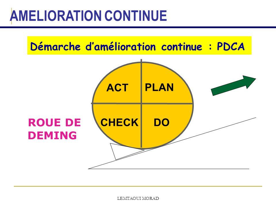 LEMTAOUI MORAD Démarche damélioration continue : PDCA ACT PLAN DOCHECK AMELIORATION CONTINUE ROUE DE DEMING