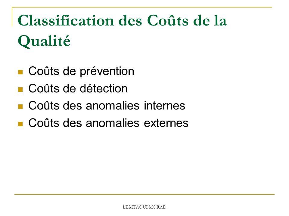 LEMTAOUI MORAD Classification des Coûts de la Qualité Coûts de prévention Coûts de détection Coûts des anomalies internes Coûts des anomalies externes