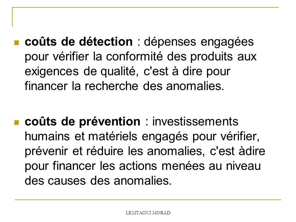 LEMTAOUI MORAD coûts de détection : dépenses engagées pour vérifier la conformité des produits aux exigences de qualité, c est à dire pour financer la recherche des anomalies.